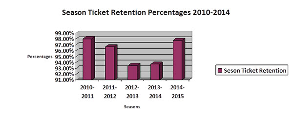 season ticket retention percentages