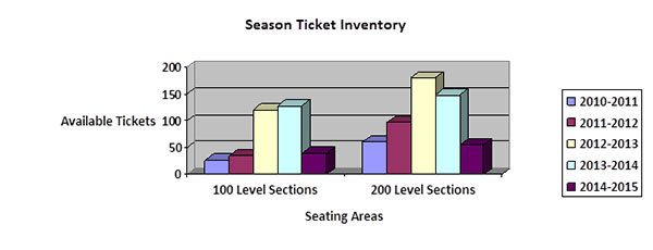 season ticket inventory