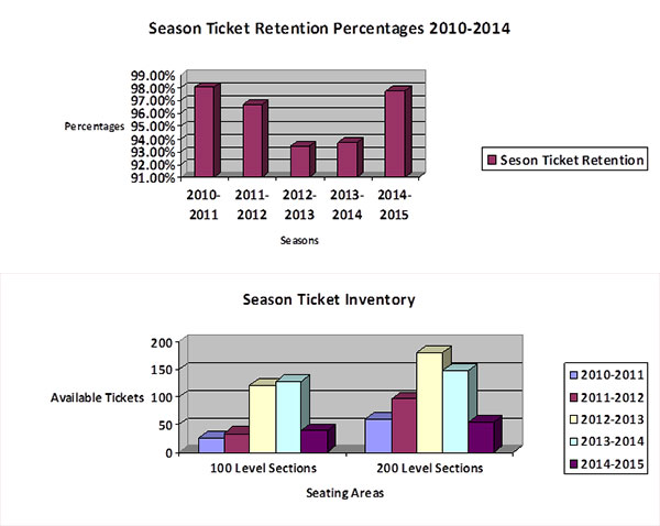 season ticket percentages and inventory